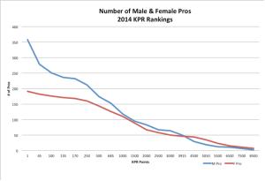 2014 Data - Pro KPR Count